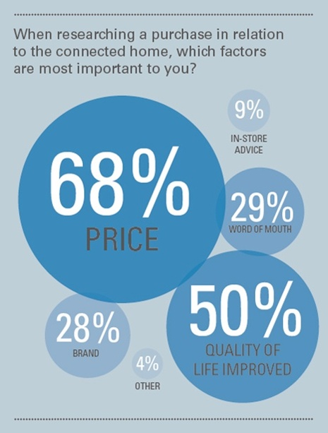 what_factors_are_most_important_when_purchasing_a_smart_home_devic_460