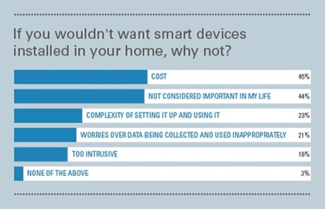 why_do_you_not_want_smart_home_devices_in_your_hom_460
